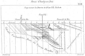 Compagnie des mines d'Auchy-au-Bois - Coupe suivant les bowettes de la fosse n° 2.jpg