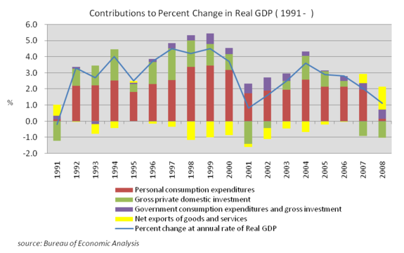 Contributions to Percent Change in Real GDP (1991–2008), source Bureau of Economic Analysis