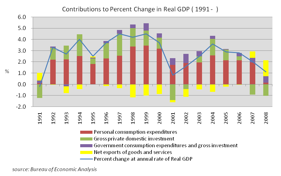 Contributions to Percent Change in Real GDP (the US 1991-)