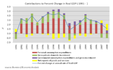 An analysis of the growing united states economy