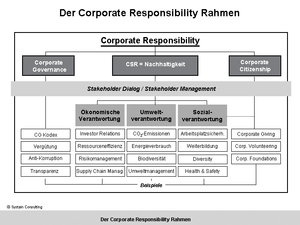 Scope and contents of the term Corporate Respo...