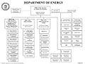 DOE Org Chart July.jpg