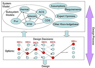 Design rationale - A Decision Based Design Structure, which spans the areas of engineering design, design rationale and decision analysis.
