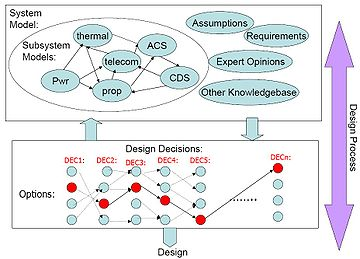 Design rationale wikipedia design rationale from wikipedia malvernweather Images