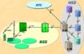 Developpement-dune-plateforme-de-reporting-automatique-des-mesures-radio-et-des-etats-GOS-GSMGP2.png