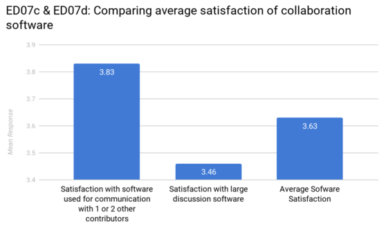 ED07 Comparison of satisfaction with collaboration software.png