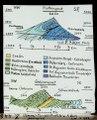 ETH-BIB-Gemmi-Tunnel-Profile nach P. Beck, geologisch-Dia 247-Z-00448.tif