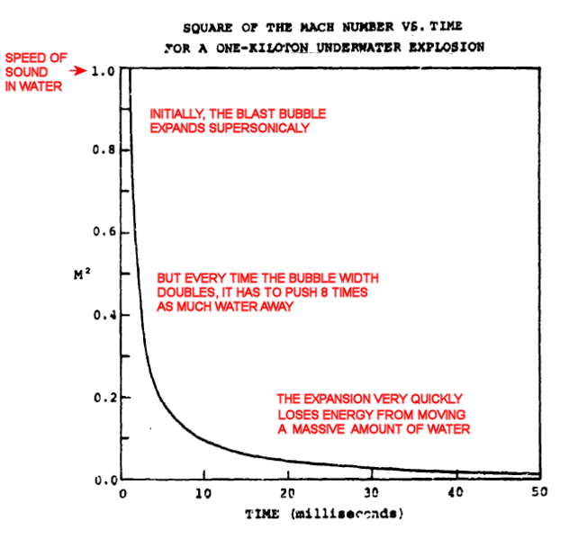 File:EXPANSION RATE OF BUBBLE CAUSED BY UNDERWATER NUCLEAR EXPLOSION.png