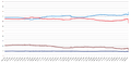 Election results and opinion polls in Spain (1996-2000).png