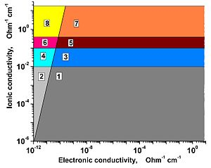 Fast ion conductor - Image: Electronic ionic conductivity diagram