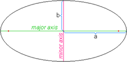 Ellipse axis.png