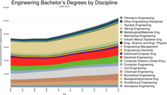 Engineering education - Engineering bachelor's degrees by discipline (2016-2015)