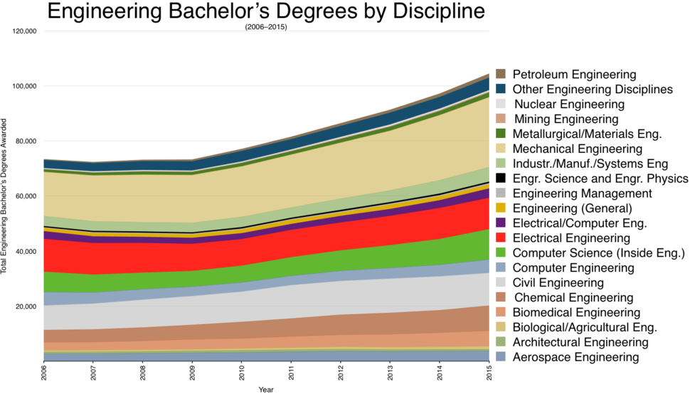 Engineering bachelor's degrees by discipline (2016-2015)