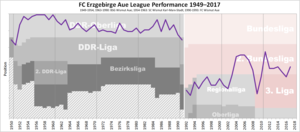 FC Erzgebirge Aue - Historical chart of Erzgebirge league performance