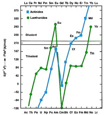 Why is nobelium 259 radioactive dating