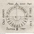 Fotothek df tg 0005710 Astronomie ^ Gnomonik ^ Sonnenuhr.jpg