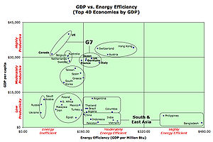 Energy intensity - GDP per capita vs. 'Economic Energy Efficiency' plotted for the top 40 national economies.