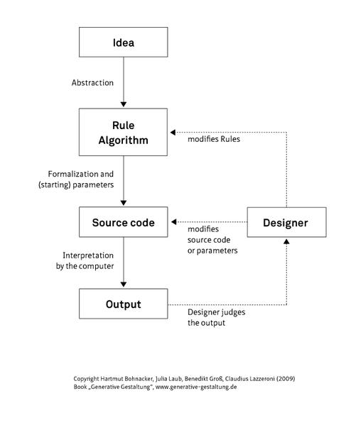 Diagrama do processo utilizado pelo design generativo