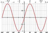 Graf over sinus.jpg