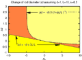 Graph of diameter change in a rod, illustrating Poisson's ratio (color).png