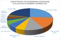 Herkunftsländer Asyl 2015-01 bis 09.png