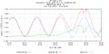 Hurricane Irene Tide Data 8465705 (New Haven, CT).png