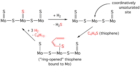 Hydrodesulfurization - Wikipedia