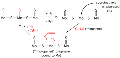 Hydrodesulfurization cycle for thiophene (simplified diagram).png