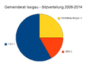 Issigau-Gemeinderat-2008-2014.png