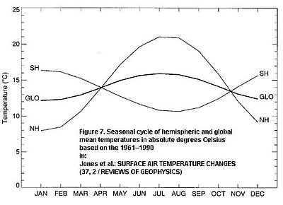 Jones et al. Surface air temperature.jpg