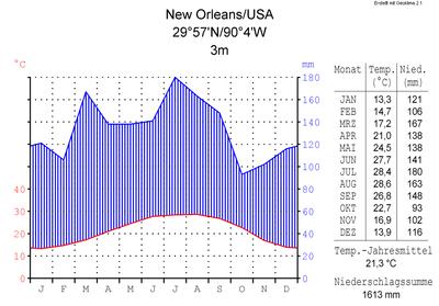 Klimadiagramm-metrisch-deutsch-New Orleans-USA.png
