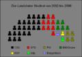 Landshut Stadtrat.png