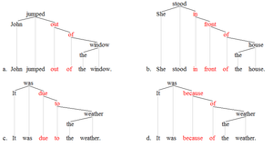 Lexical item - Lexical item trees 2