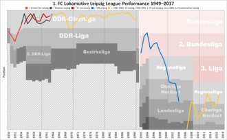 1. FC Lokomotive Leipzig - Historical chart of Lokomotive Leipzig league performance after WWII