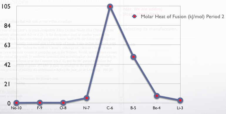 Molar heat of fusion period two