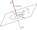 Mouvement circulaire - moment cinétique au centre.png