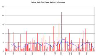 Nathan Astle - An innings-by-innings breakdown of Astle's Test match batting career, showing runs scored (red bars) and the average of the last ten innings (blue line).