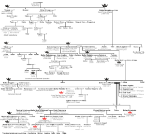 Nemanjić family tree - Family tree of the Nemanjić dynasty