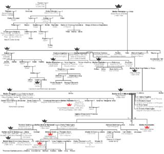 Nemanjić family tree