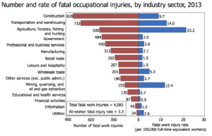 Occupational fatality - Image: Number and rate of fatal occupational injuries