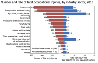 Occupational fatality - Number and rate of fatal occupational injuries, by industry sector, 2013 in the United States.