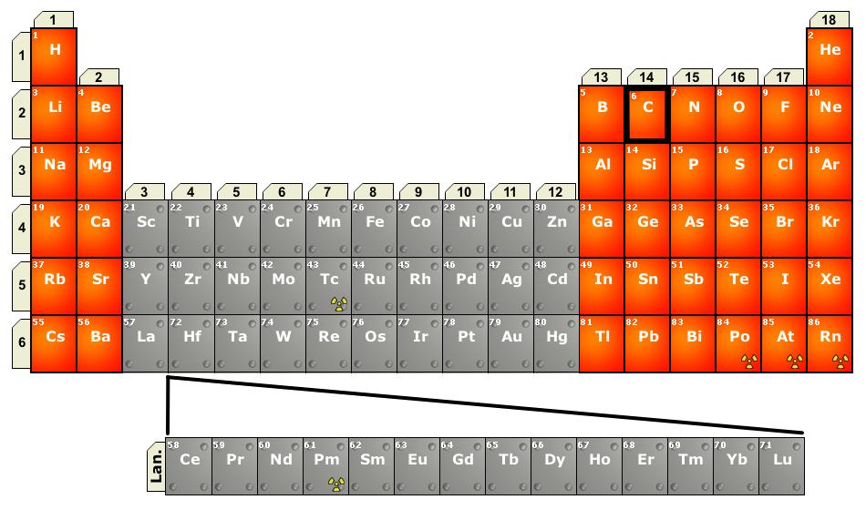 OrgChem MainGrp Metals of InterestDPSderived