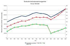 Evolución del PBI entre 1990 y 2005