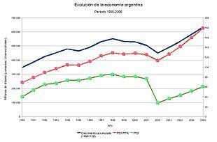 Evolución del PBI entre 1990 y 2006. Se aprecia el período de crecimiento en el PBI (tanto nominal como a PPA) luego del cambio de modelo económico iniciado por Eduardo Duhalde y continuado por Nestor Kirchner.