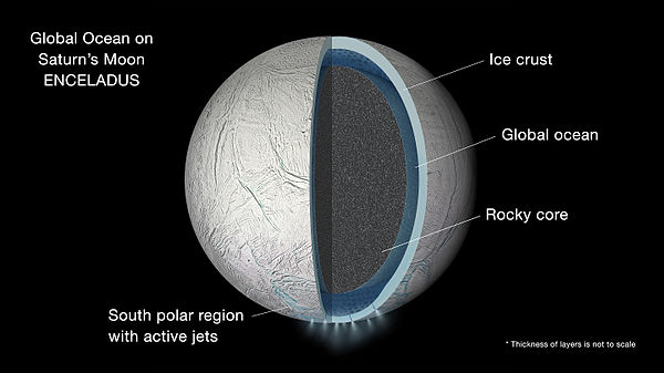 Artist's conception of subsurface ocean of Enceladus confirmed April 3, 2014. PIA19656-SaturnMoon-Enceladus-Ocean-ArtConcept-20150915.jpg