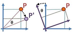 Active and passive transformation - In the active transformation (left), a point moves from position P to P' by rotating clockwise by an angle θ about the origin of the coordinate system. In the passive transformation (right), point P does not move, while the coordinate system rotates counterclockwise by an angle θ about its origin. The coordinates of P' in the active case (that is, relative to the original coordinate system) are the same as the coordinates of P relative to the rotated coordinate system.