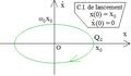 Pendule élastique horizontal - portrait de phase.png