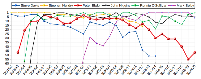 Ranking positions of Peter Ebdon compared to the dominant players in his active time