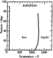 Phase diagram of europium (1975).png