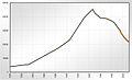 Population Statistics Greiz 2010.jpg